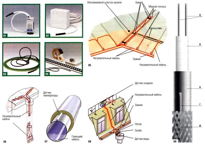 Обогрев ендовы и нижней части